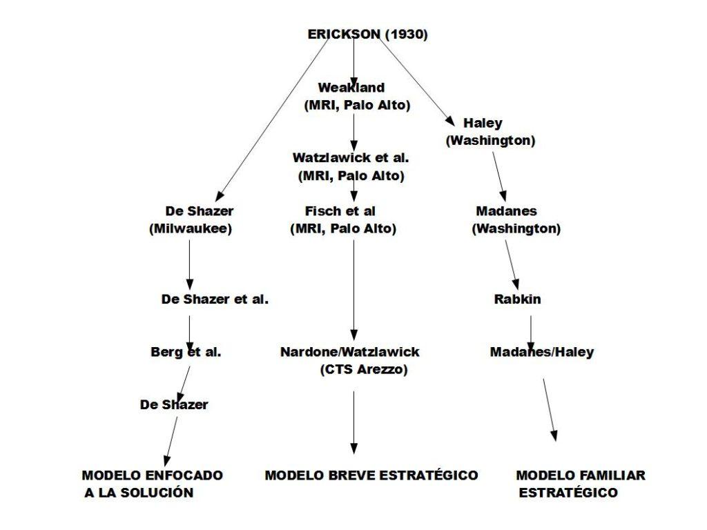 Genealogía de la Terapia Breve Estratégica