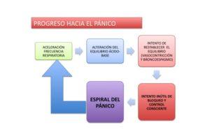 Progreso hacia el pánico