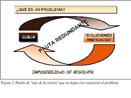"""El constructo de """"sistema perceptivo reactivo"""" y de""""soluciones intentadas"""""""